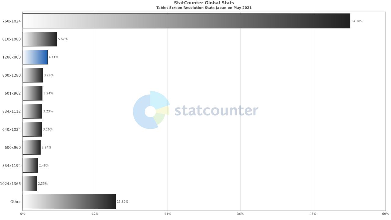 タブレットディスプレイの解像度シェア(2021年5月)