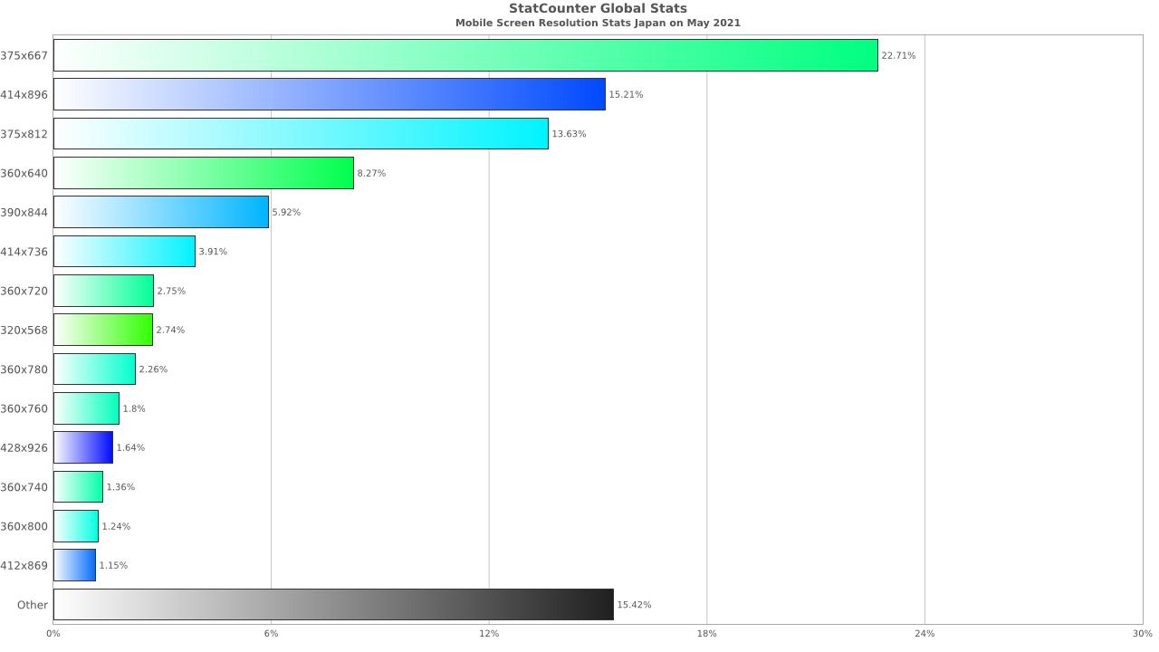 スマートフォンディスプレイの解像度シェア(2021年5月)