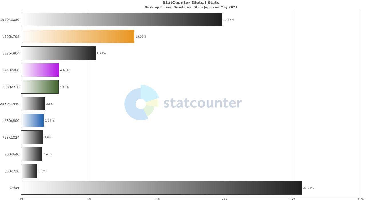 デスクトップディスプレイの解像度シェア(2021年5月)