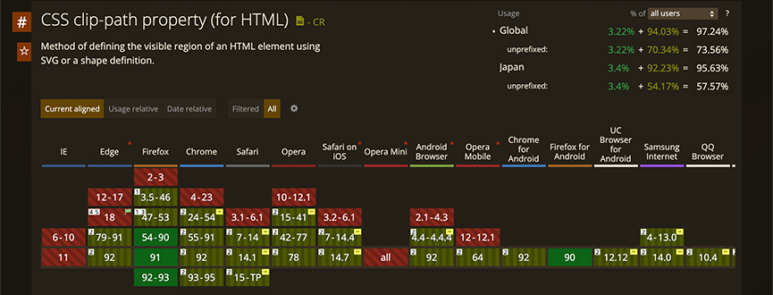 CSSのプロパティclip-pathの各ブラウザのサポート状況