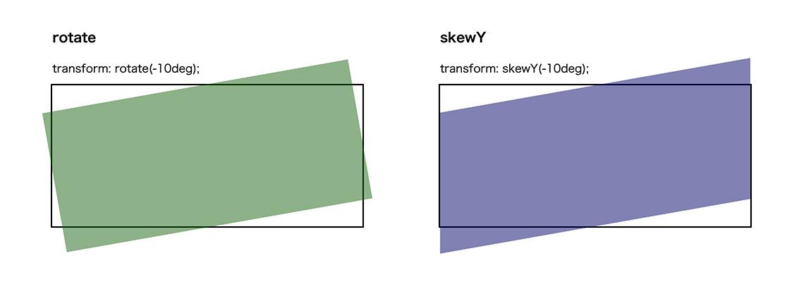 transformのrotateとskewYを使って要素を変形させた時の比較画像