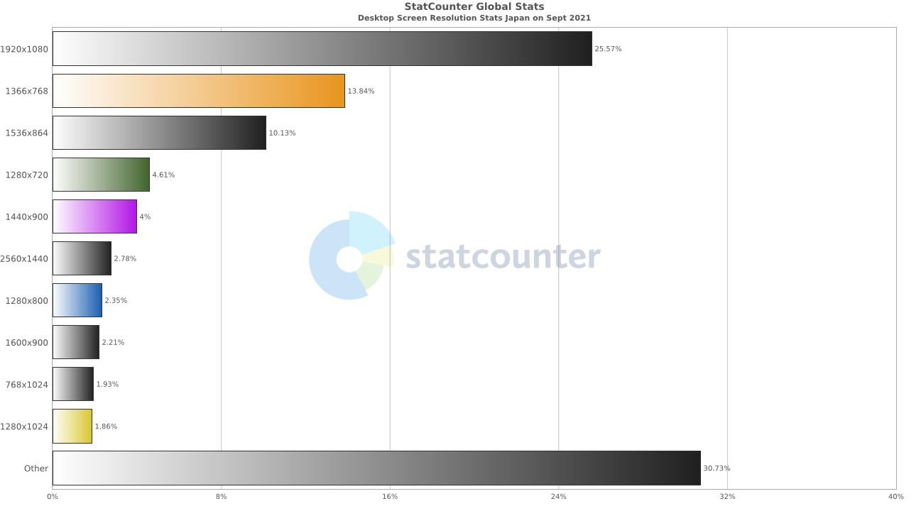 日本国内で利用されているデスクトップディスプレイの解像度シェア(2021年9月)